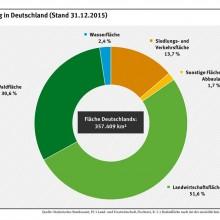 Flächennutzung in Deutschland (Stand 31.12.2015)
