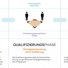Grafische Darstellung des dreistufigen Verfahrens des Flächenpool NRW